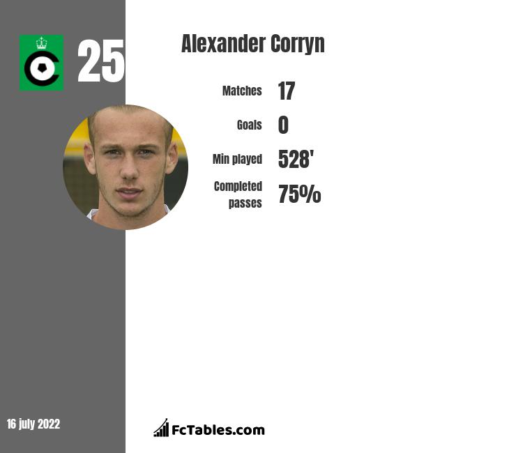 Alexander Corryn infographic
