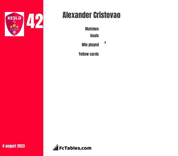 Alexander Cristovao infographic