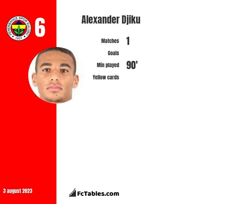 Alexander Djiku infographic