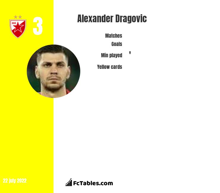 Alexander Dragović infographic
