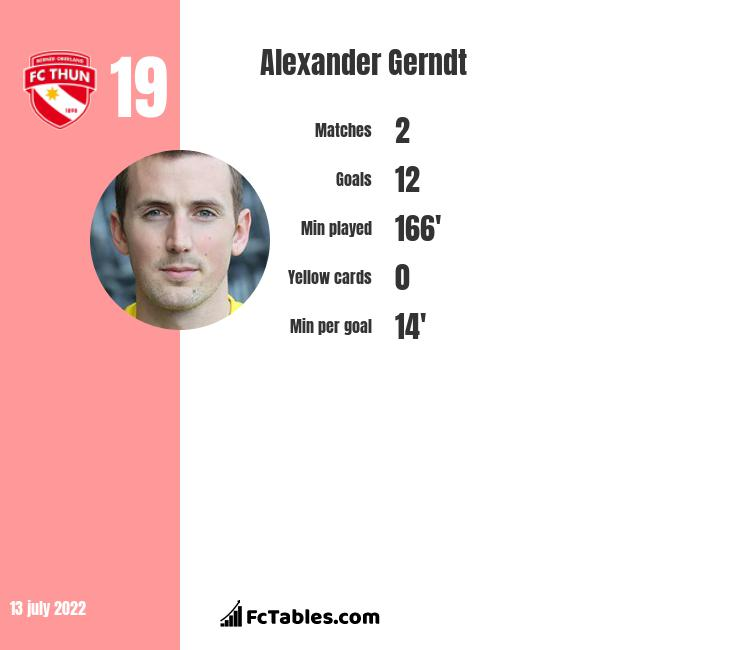 Alexander Gerndt infographic