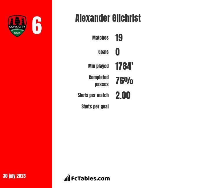 Alexander Gilchrist infographic
