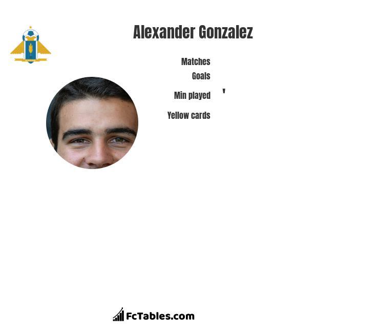 Alexander Gonzalez infographic