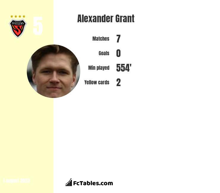 Alexander Grant infographic