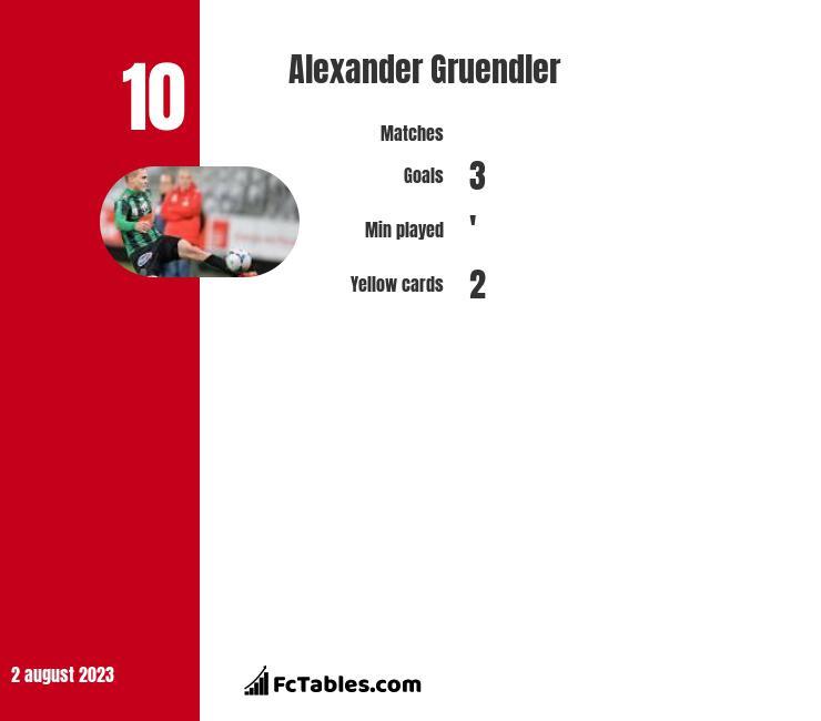 Alexander Gruendler infographic