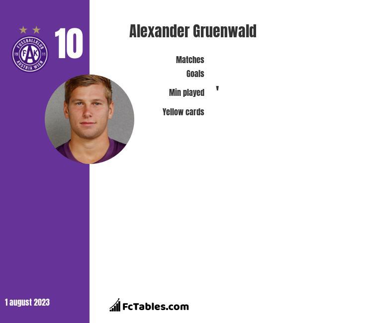 Alexander Gruenwald infographic