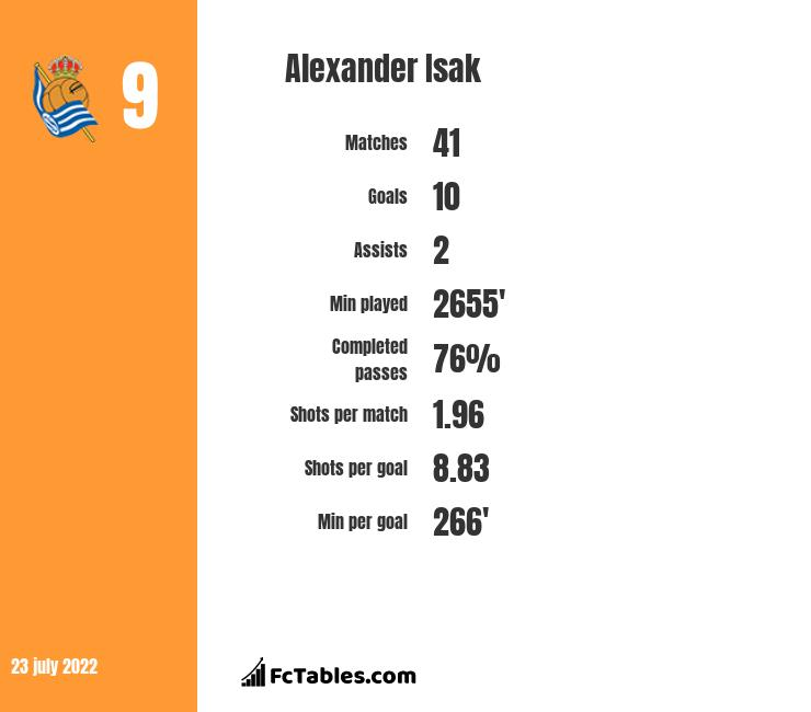 Alexander Isak infographic statistics for Real Sociedad