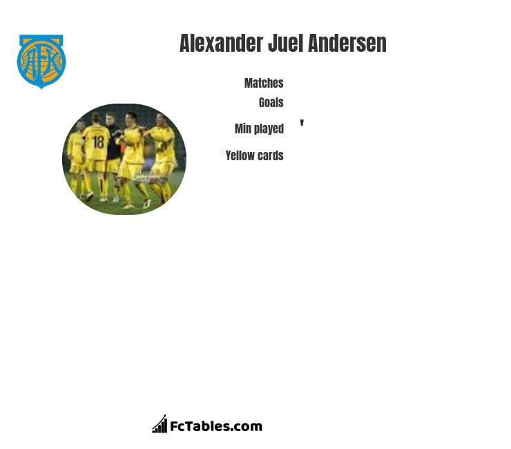 Alexander Juel Andersen infographic