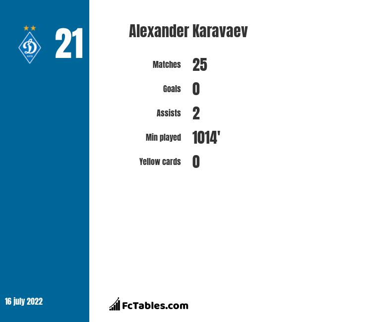 Alexander Karavaev infographic