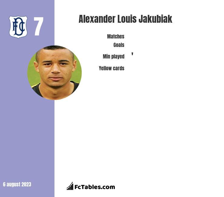 Alexander Louis Jakubiak infographic