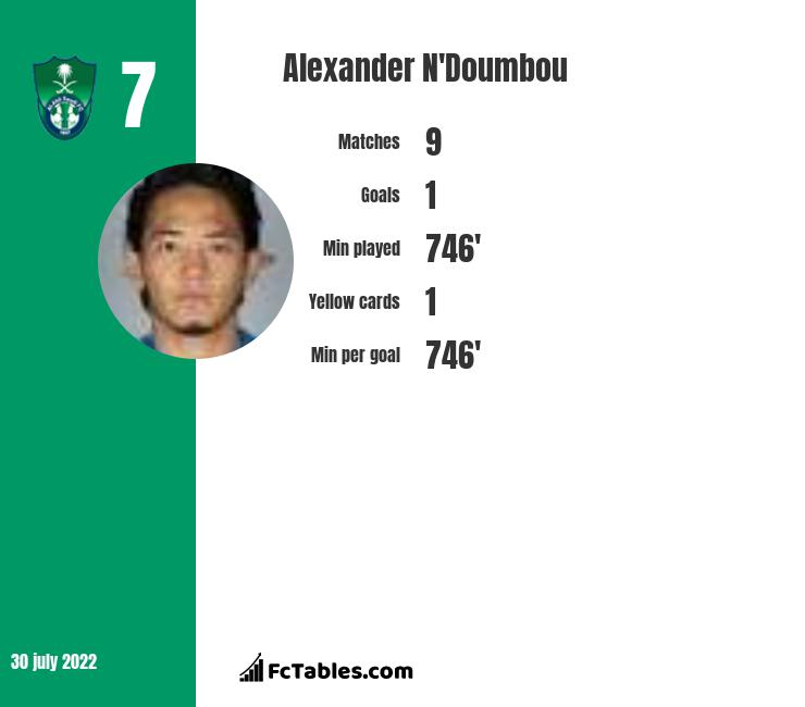 Alexander N'Doumbou infographic statistics for Shanghai Shenhua