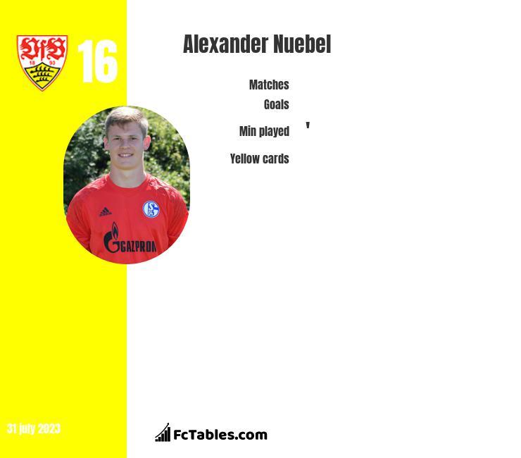 Alexander Nuebel infographic