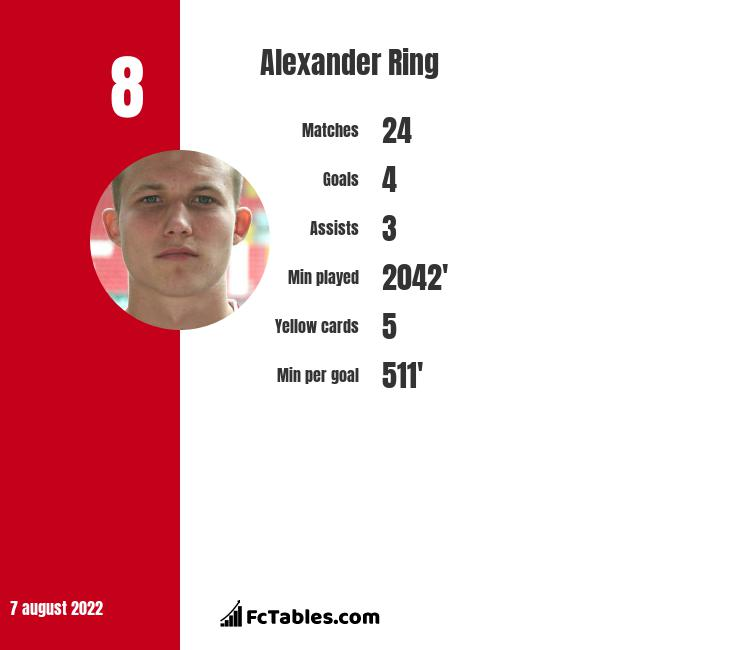 Alexander Ring infographic