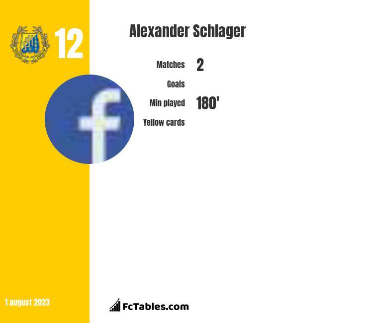 Alexander Schlager infographic
