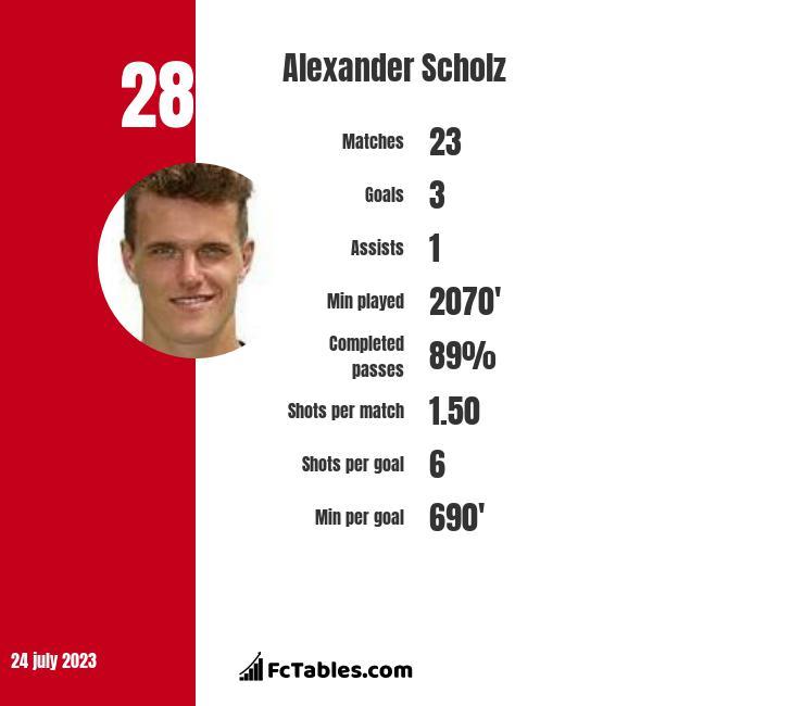 Alexander Scholz infographic