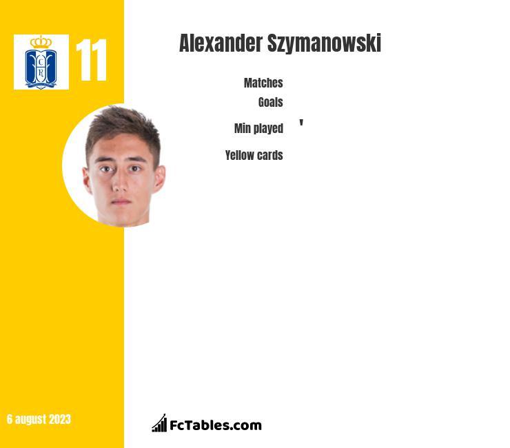 Alexander Szymanowski infographic