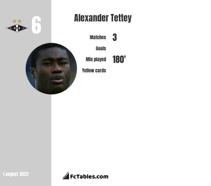 Alexander Tettey infographic statistics for Norwich City