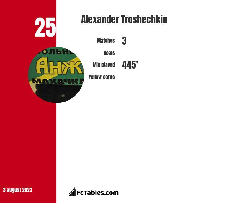 Alexander Troshechkin infographic