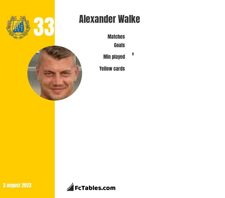 Alexander Walke infographic