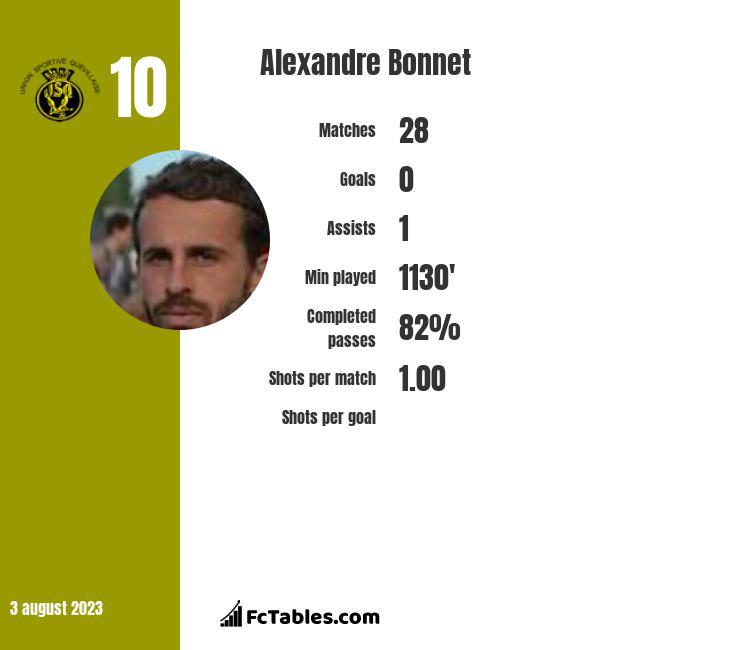 Alexandre Bonnet infographic