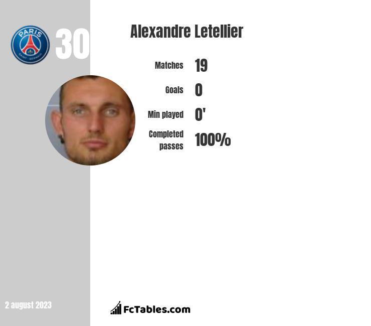 Alexandre Letellier infographic