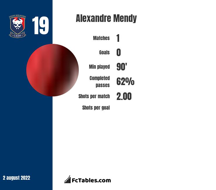Alexandre Mendy infographic statistics for Brest