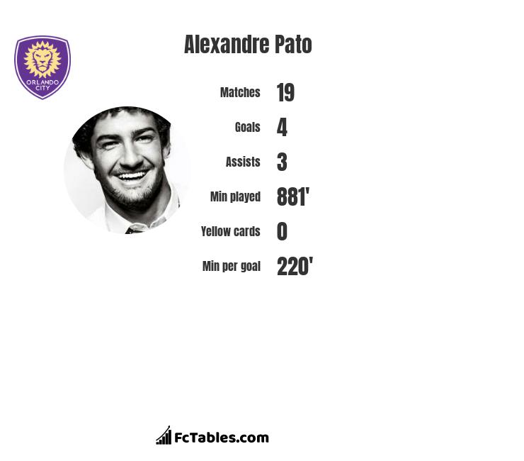 Alexandre Pato infographic