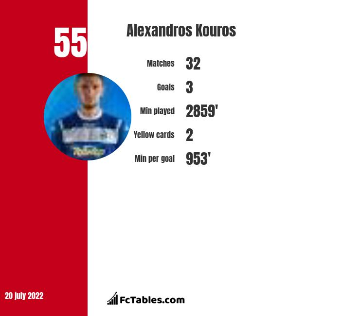 Alexandros Kouros infographic
