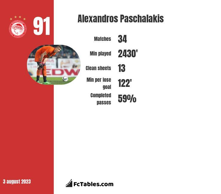Alexandros Paschalakis stats