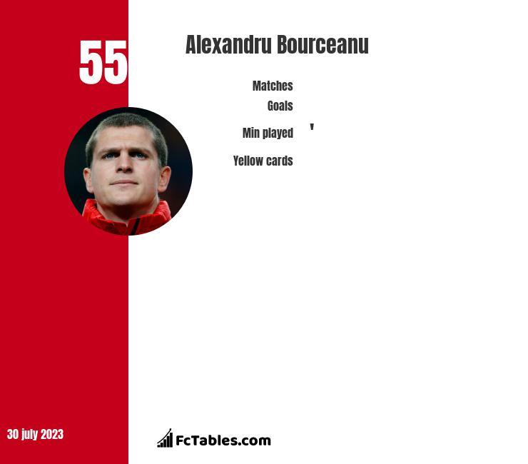 Alexandru Bourceanu infographic