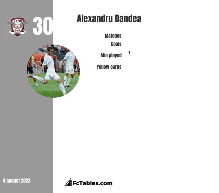 Alexandru Dandea infographic statistics for Astra Giurgiu