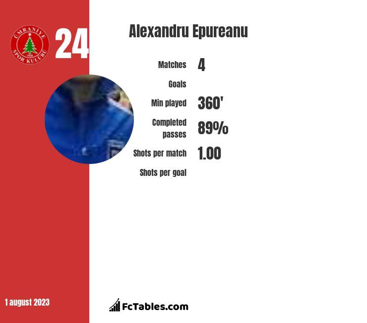 Alexandru Epureanu infographic