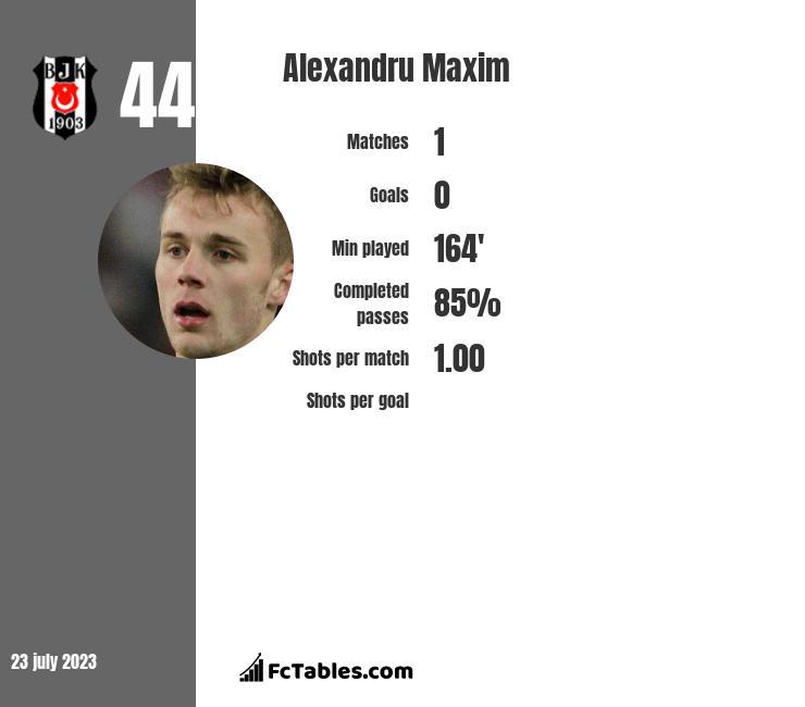 Alexandru Maxim infographic