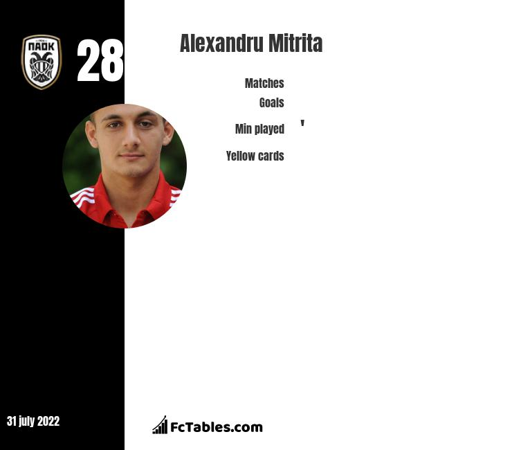Alexandru Mitrita infographic statistics for CS Universitatea Craiova