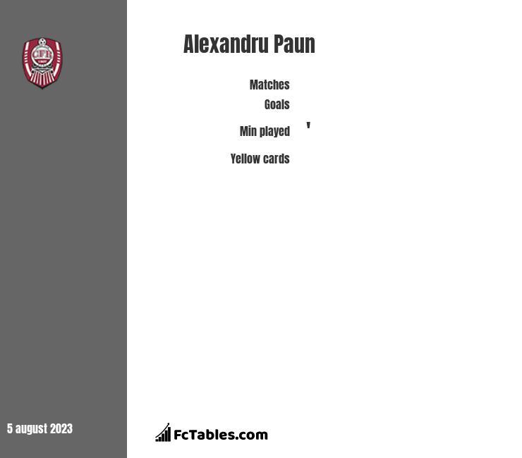 Alexandru Paun infographic