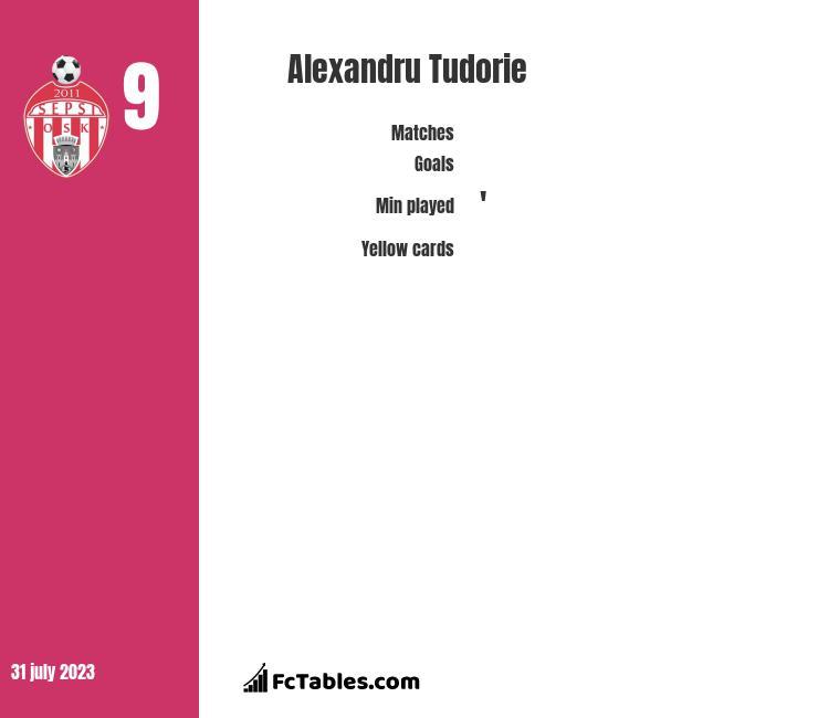 Alexandru Tudorie infographic