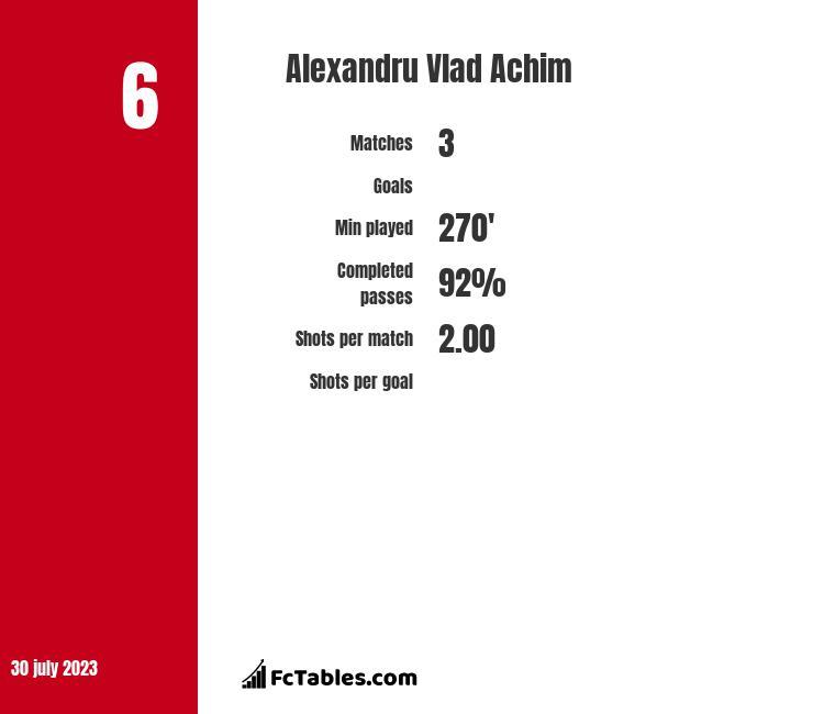 Alexandru Vlad Achim infographic