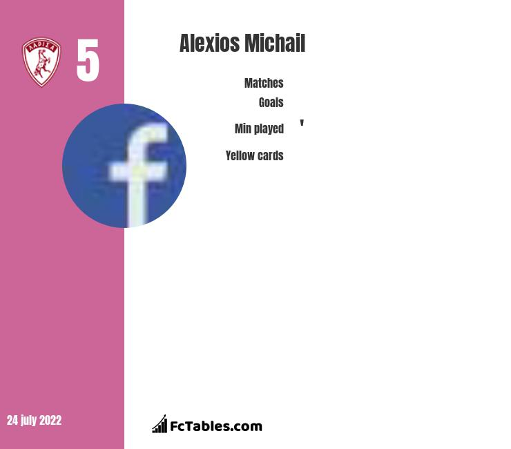 Alexios Michail infographic