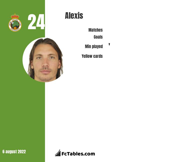 Alexis infographic statistics for Racing Santander