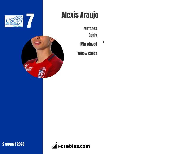 Alexis Araujo infographic