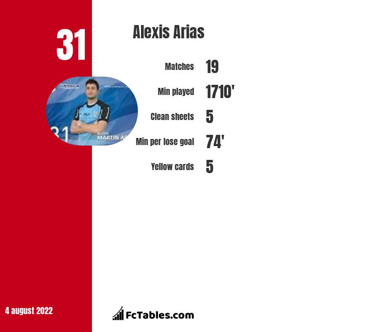 Alexis Arias infographic statistics for Union La Calera