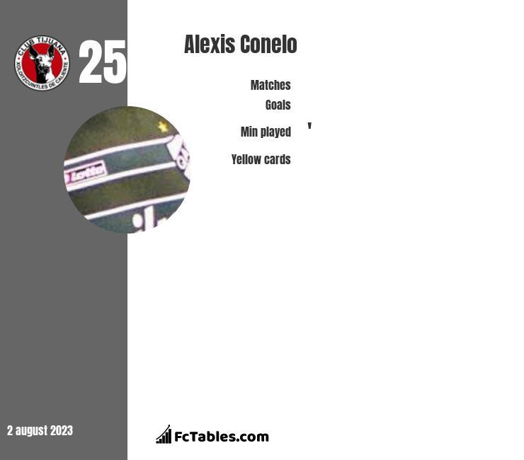 Alexis Conelo infographic
