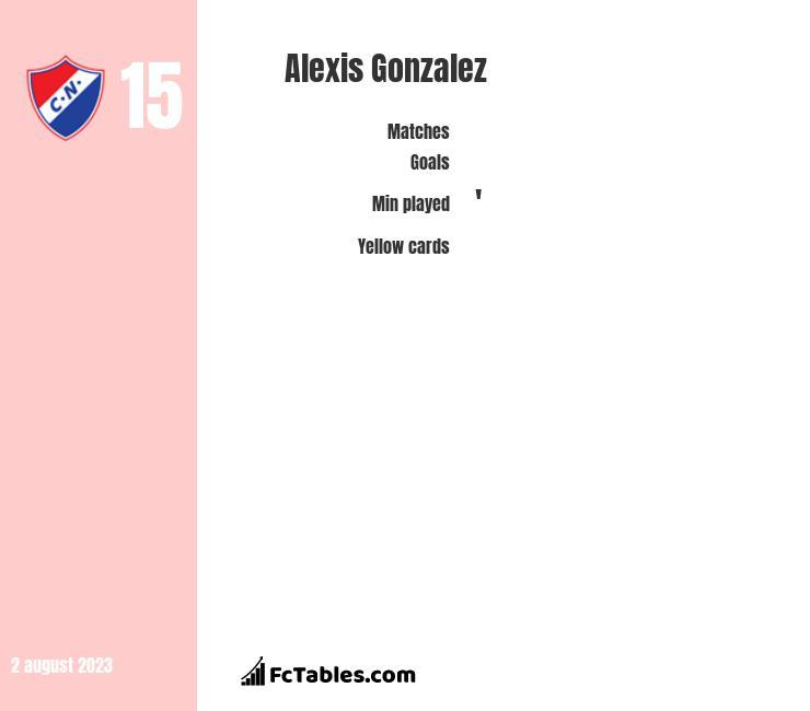 Alexis Gonzalez infographic