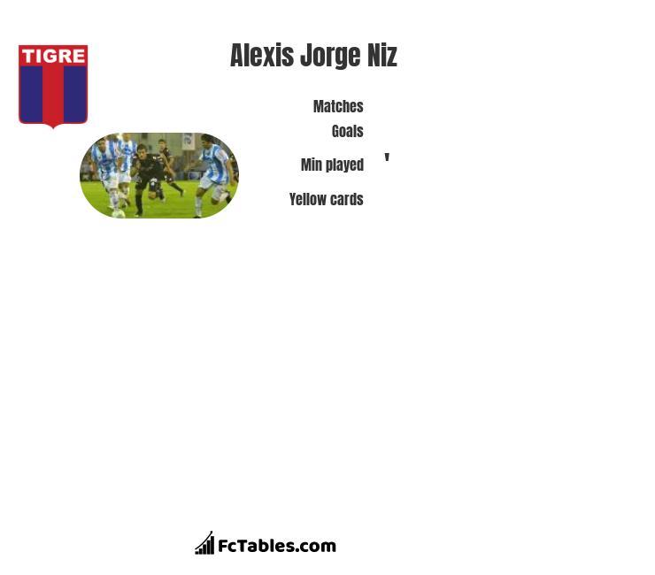 Alexis Jorge Niz infographic