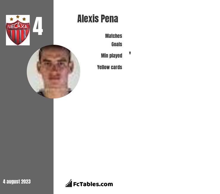 Alexis Pena infographic