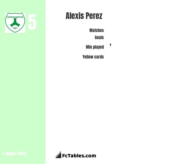 Alexis Perez infographic
