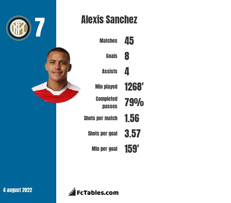 Alexis Sanchez infographic statistics for Inter