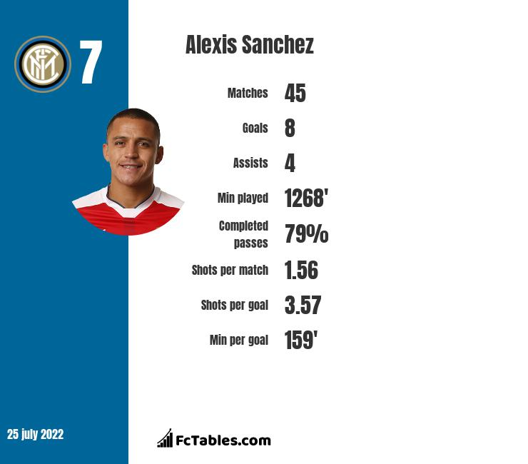 Alexis Sanchez infographic statistics for Manchester United