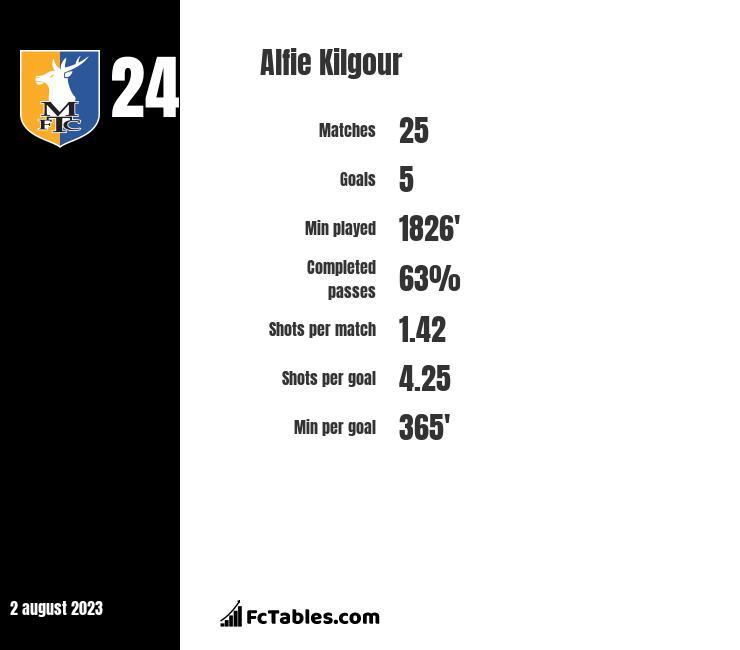 Alfie Kilgour infographic