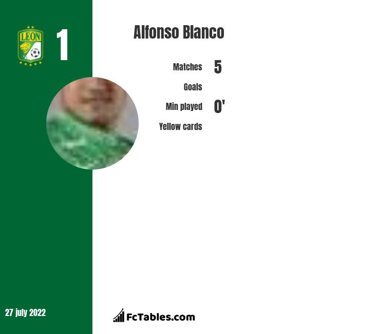 Alfonso Blanco infographic statistics for Leon